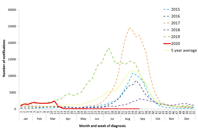 数 インフルエンザ 2020 患者